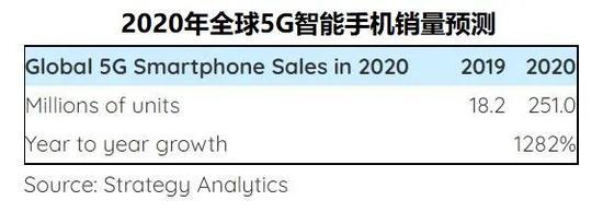 2020年全球5G智能手机销量将达到2.5亿部 苹果华为三星将占据三分之二