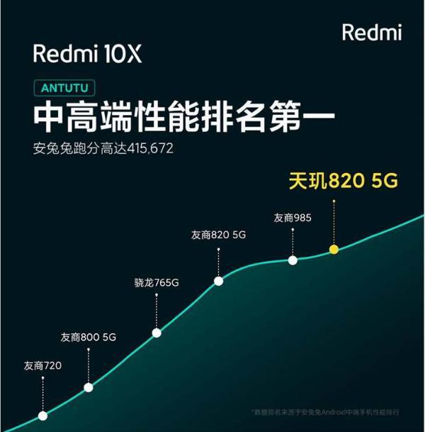 Redmi 10X双11提前降价,安兔兔跑分41万