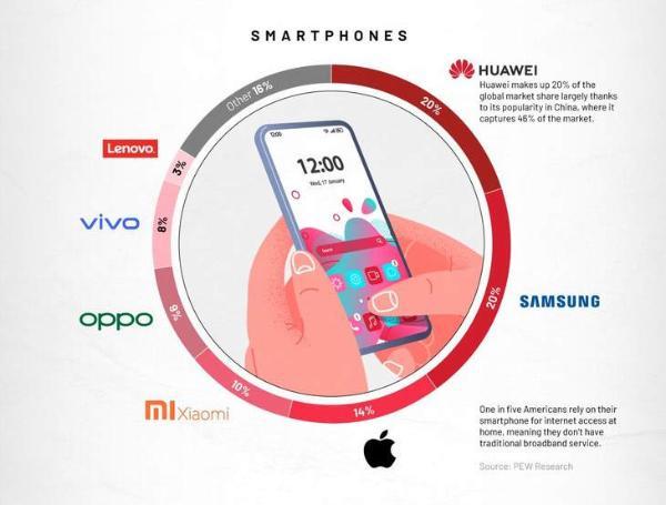 全球消费电子榜单发布,手机领域OPPO成绩稳居前五