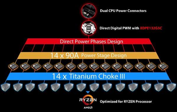微星发布旗舰B550主板:放弃RGB,超频破6G!