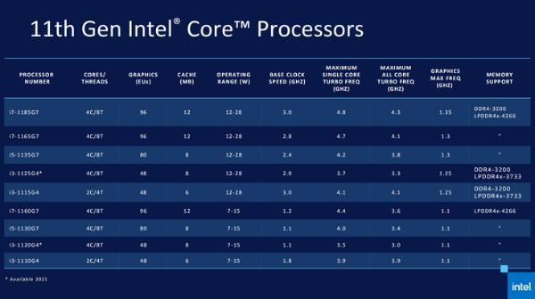 实测1165G7 瞧瞧11代酷睿有多强(CPU篇)