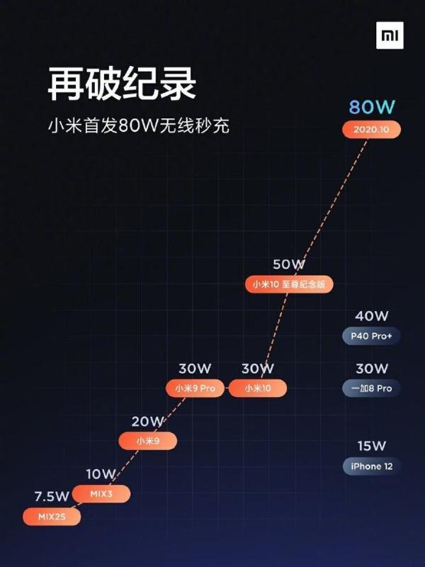 小米雷军公布新无线充电纪录:80W!