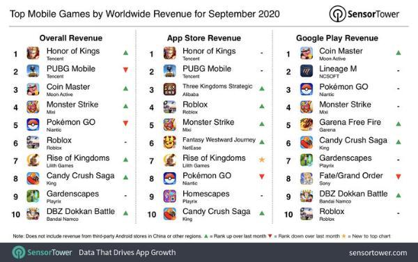 9月份全球移动游戏收入榜公布 《王者荣耀》排第一
