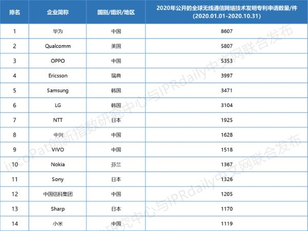 2020无线通信专利排行榜公布 OPPO第三