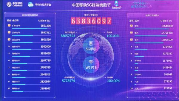 首届5G终端嗨购节落幕,OPPO手机获订货量榜首