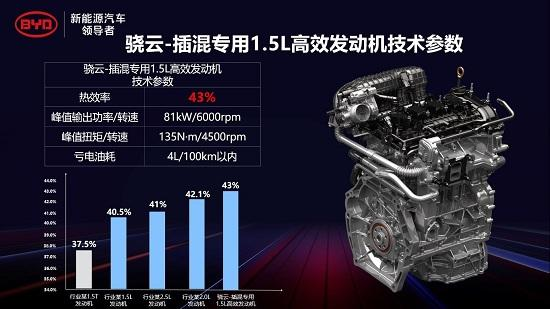 比亚迪DM-i超级混动初亮剑 发动机热效率43%创全球最高
