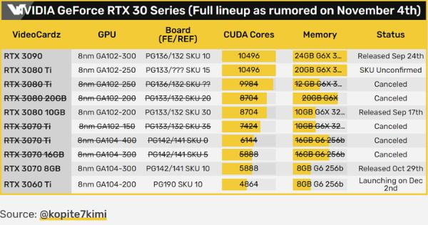 RTX3080Ti显卡规格惊喜,核心持平3090