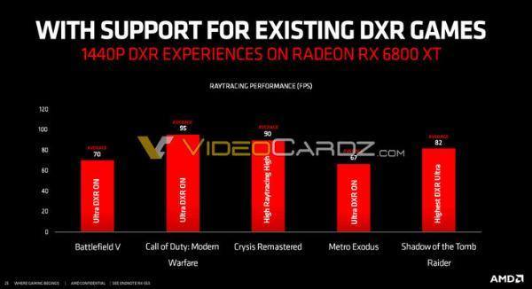AMD RX 6800 XT性能曝光:2K光追游戏无压力