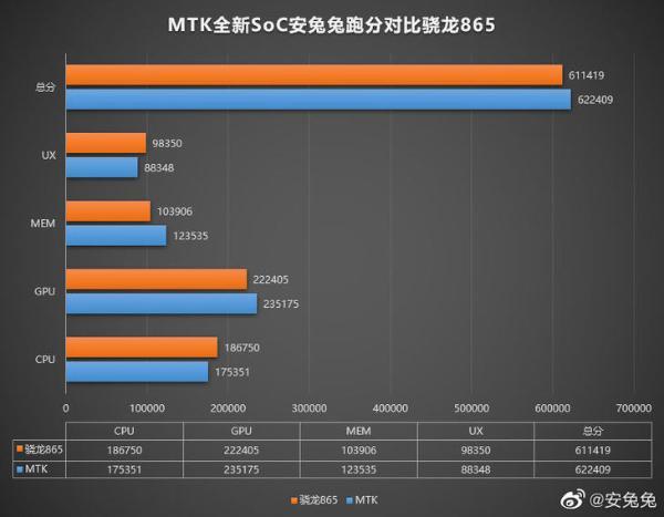 联发科新芯片曝光:A78核心,跑分超62万