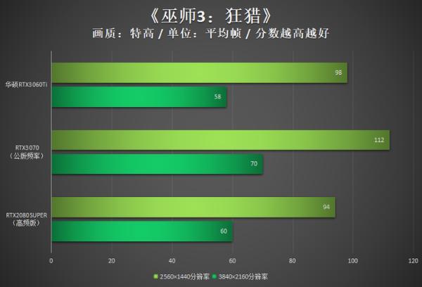 华硕RTX3060Ti评测:军规用料护航精彩游戏