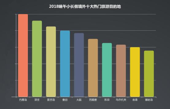 同程旅游发布2018端午小长假居民旅游消费趋势报告