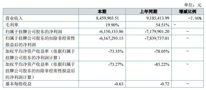 梓如股份2018上半年营收846万元 亏损收窄14.33%