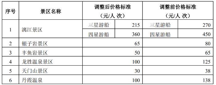 桂林旅游发布景区门票价格下调标准