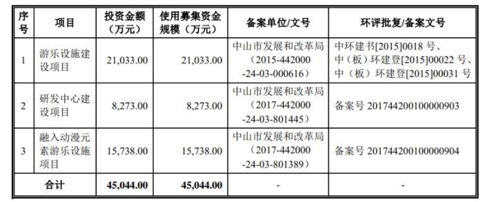 重磅|主题乐园设备供应商中山金马IPO获通过 拟募资4.5亿投向仨项目