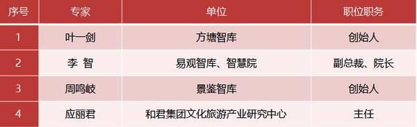 《2019中国旅游创业创新信心指数报告》发布:六大维度指数齐降 资本寒冬要来?