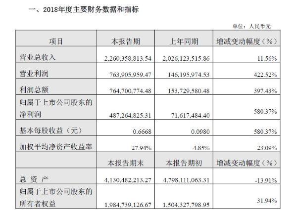 云南旅游2018年净利润4.87亿元 同比增长近六倍