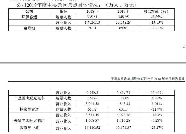 张家界2018年净利润较上年同期减少60.8%