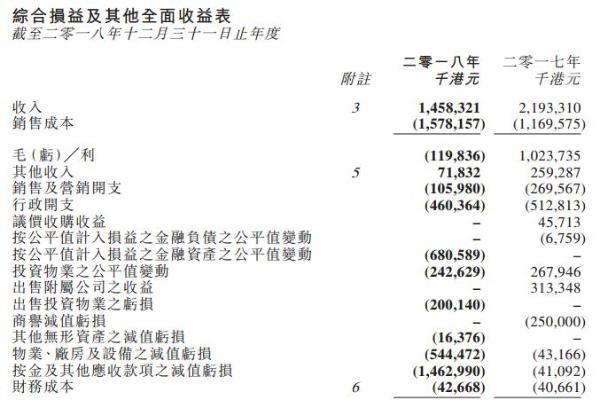 嘉年华国际2018年净亏损36.99亿港元