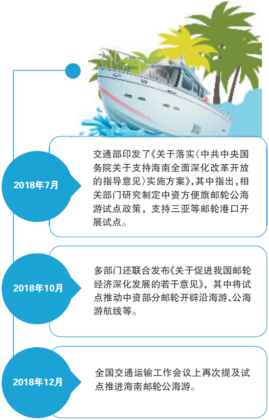 变阵一周年 海南自贸港旅游成绩单