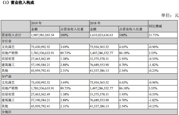 三湘印象2019年扭亏为盈至2.8亿 文化演艺收入降至7343万元