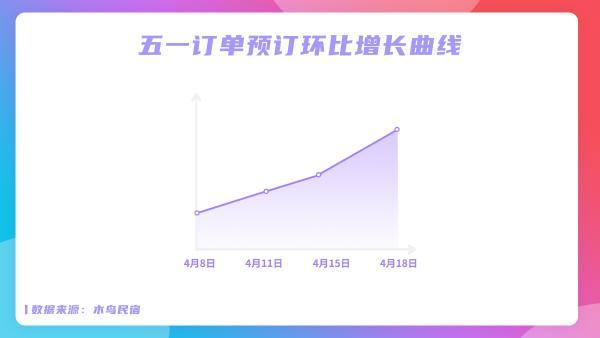 木鸟民宿五一民宿预订趋势数据出炉:订单环比增长超3倍 延时性消费特征明显