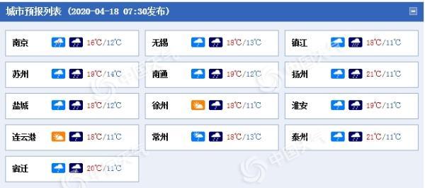 江苏周末多阴雨气温降 今天中南部局地大雨全省阵风5至6级