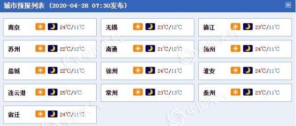 升温!江苏今起气温稳步回升 明日西北部地区最高气温冲击30℃