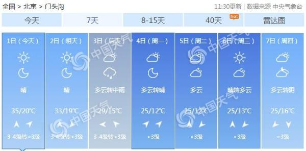 京城假期首日继续炎热 门头沟斋堂刷新5月上旬气温历史纪录