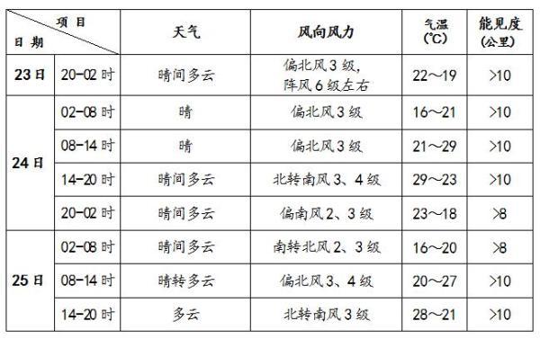北京今夜有6级左右阵风 明天以晴为主
