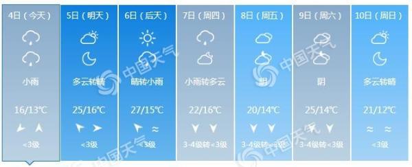 河北中南部今天迎大范围降雨 局地气温降幅可达15℃