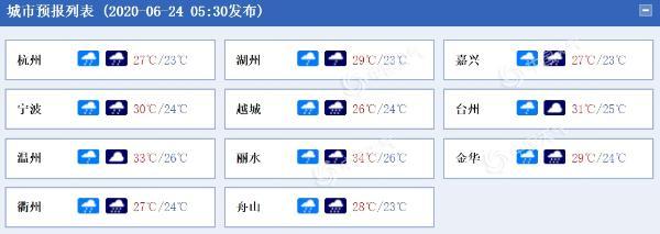强降雨来袭!浙北南部等地局部雷雨伴7到9级大风
