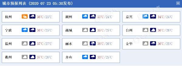 热爆了!今天浙江大范围高温来袭 午后需防雷雨
