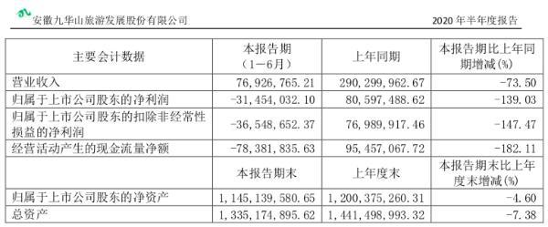 九华旅游2020上半年营收7692万元,同比下降73.50%