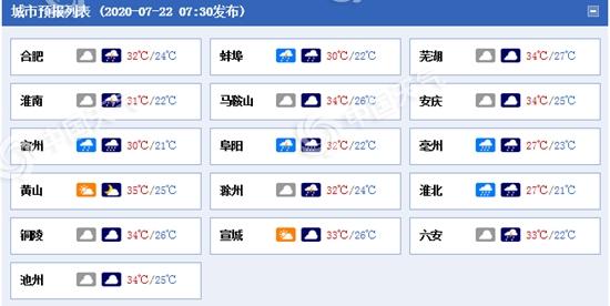 安徽淮北地区局部今有大暴雨 南部地区高温高湿桑拿天来袭