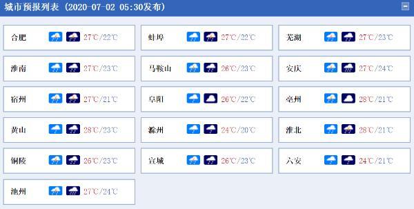 今日安徽淮北及江南等地有大雨 4日至8日雨势更猛