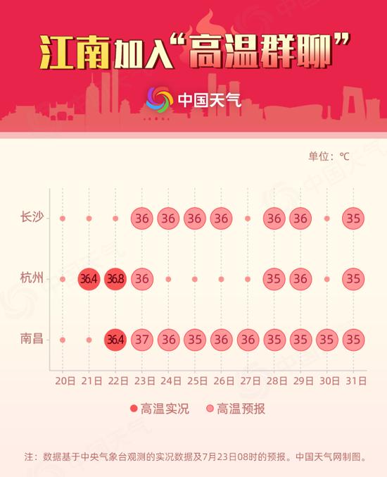 """全国高温争霸赛开赛!7省区或遭热浪""""正面刚"""""""