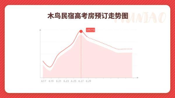 木鸟民宿:高考房带火民宿市场 预热暑期游