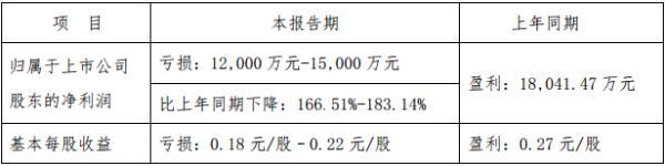 岭南控股预计上半年净亏1.2亿元-1.5亿元