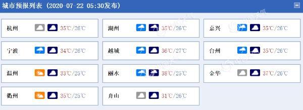 防高温!浙江晴热上线 局地最高气温或达39℃