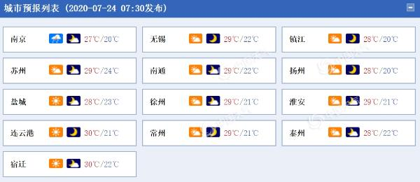 今明天江苏雨水减弱渐歇 26日起新一轮较强降雨过程将再度来袭