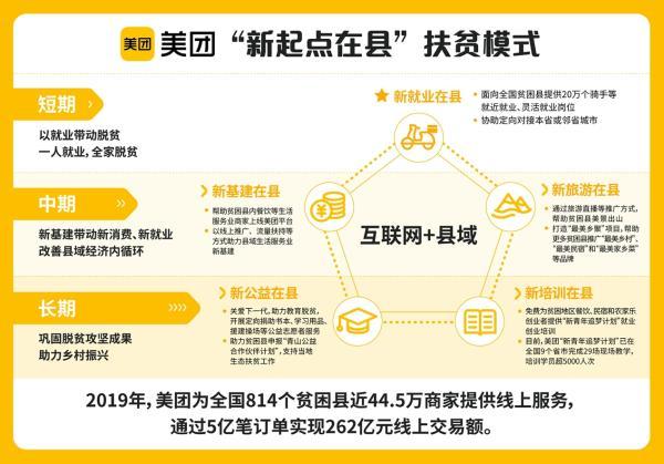 """美团互联网+县域扶贫计划落地晴隆 5个""""在县""""举措助力脱贫攻坚战"""