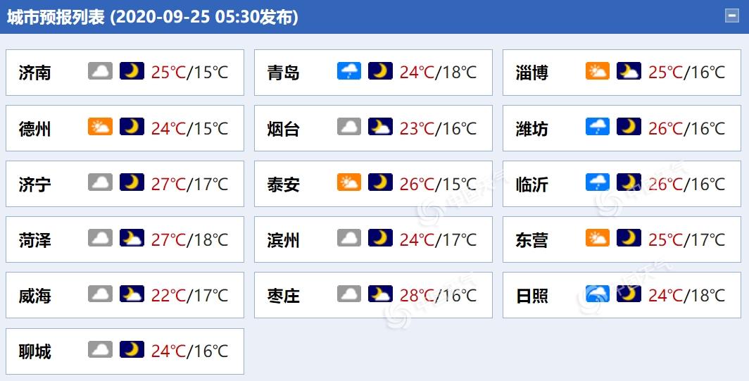 今明天山东多地将遇秋雨 部分地区今晨有大雾侵扰