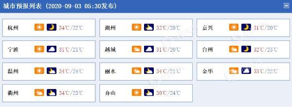 """浙江今日多云为主 南部地区午后或有雷雨""""叨扰"""""""