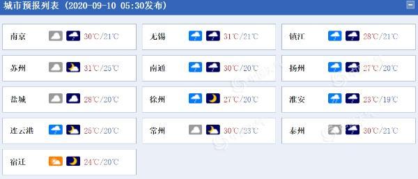 江苏今明天多雷阵雨天气 局地雨量大