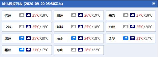 浙江今明雨水减弱天气阴冷 后天强降雨再起