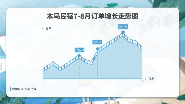 木鸟民宿:暑期游订单反超去年 民宿市场元气恢复