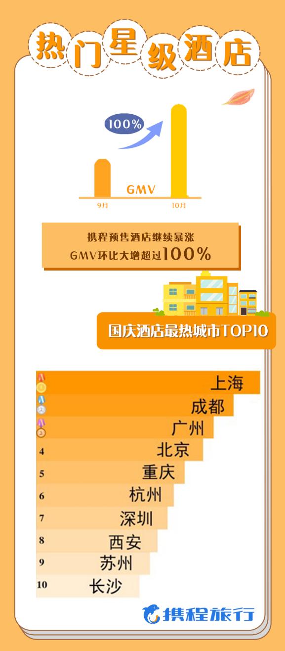 携程:黄金周旅游复苏超八成 交通、酒店、景区增长全破100%