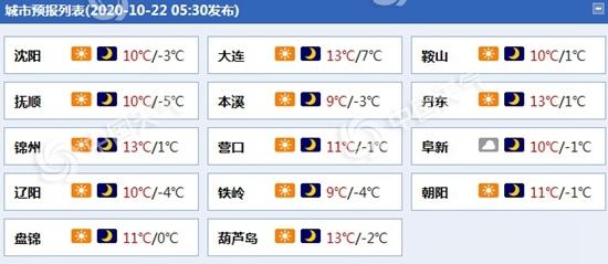 辽宁今明气温持续低迷 沈阳等多地最低温在冰点以下