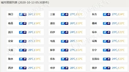 """""""浪卡""""或成今年首个登陆海南台风 周后期还将有台风来袭"""