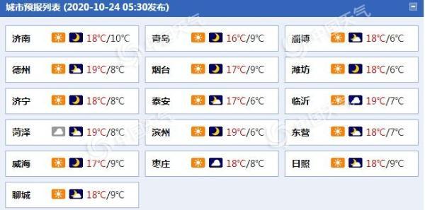 """山东未来三天晴天""""控场"""" 气温低迷 鲁东南等地有轻霜冻"""